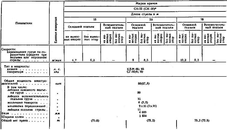 Кинематические схемы механизмов крана СК-25 (СК-30): а - дизель-электрическая установка (электростанция ДСС-3); б...