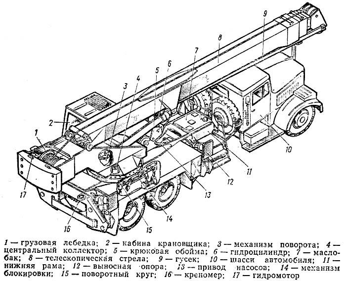 кинематическая схема автокрана.