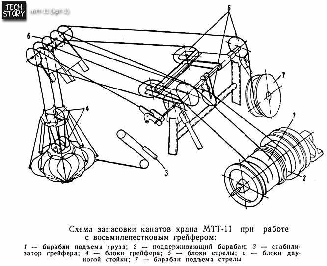 Схема запасовки канатов крана