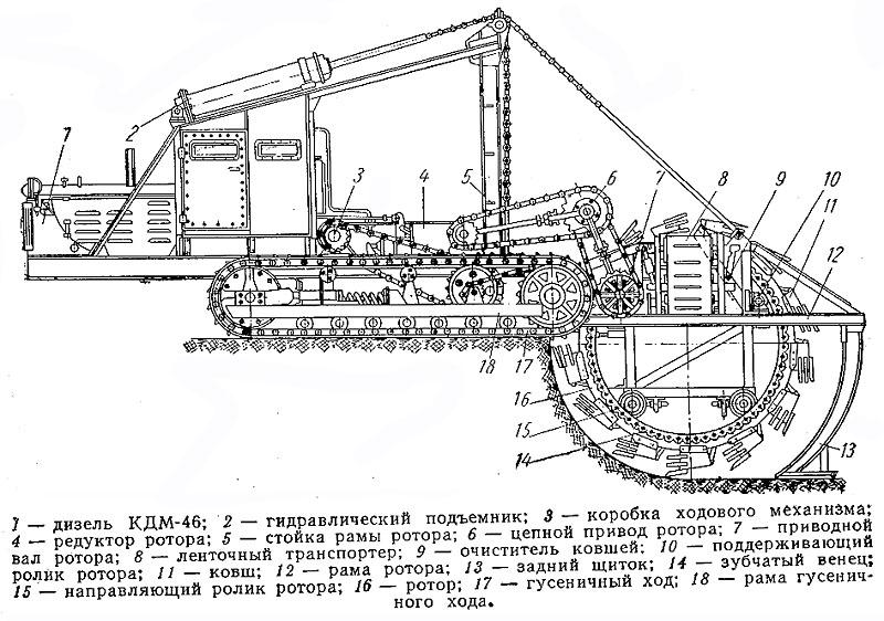Транспортер экскаватора введение в конвейера