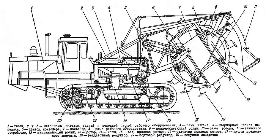 Многоковшовый конвейер цепи для скребковых транспортер
